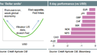 Week Ahead: USD Stuck At The Bottom Of The 'Dollar Smile': What's Next?