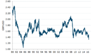 GBP Still Vulnerable To Further Declines And EUR Won't Be Immune To That – ANZ