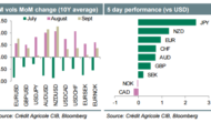 Week Ahead: FX Vol Set To Rise; USD/JPY Set To Stabilize – Credit Agricole