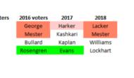 FOMC Members Into 2017: An Exhibit For Hawks Vs Doves – Westpac