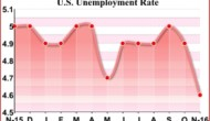 U.S. Job Growth Exceeds Estimate, Unemployment Rate Hits Nine-Year Low