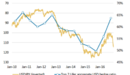 USD/JPY, GBP/USD: Trading USD Trend & GBP Correction – Morgan Stanley