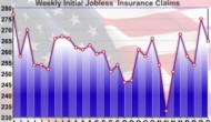 U.S. Weekly Jobless Claims Pull Back Off Six-Month High
