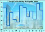Chicago Business Barometer Unexpectedly Drops To 50.3 In January