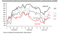 GBP: Biggest 2-Week Rise In Almost 2 Years: What's Next? – NAB