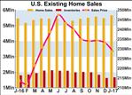 U.S. Existing Home Sales Rebound More Than Expected In January