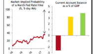 USD: Timing The Last Bout Of Strength: 'It's Now Or Fairly Soon' – CIBC