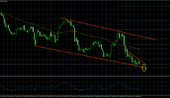 EURJPY – Euro About To Cut lose Against Japanese Yen