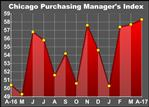 Chicago Business Barometer Unexpectedly Indicates Faster Growth In April