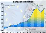 Eurozone Inflation Climbs To ECB Target