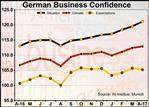 German Business Sentiment Strongest Since 2011