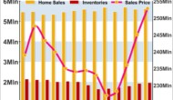 U.S. Existing Home Sales Unexpectedly Rebound 1.1% In May