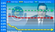 ECB Keeps Markets Guessing On Tapering