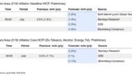 Preview: EMU: Euro Area (E19) Inflation HICP, Preliminary