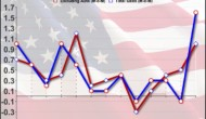 U.S. Retail Sales Spike 1.6% In September Amid Higher Gas Prices