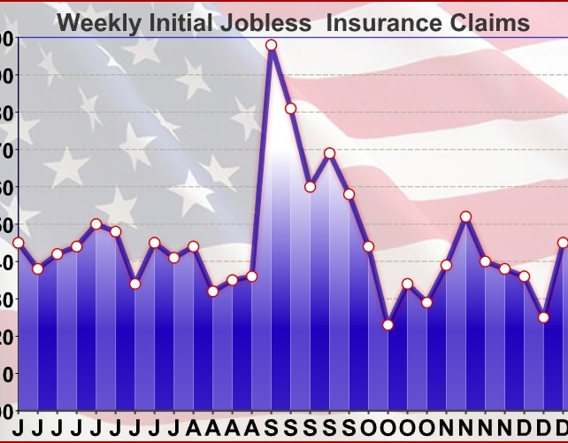 U.S. Weekly Jobless Claims Unexpectedly Unchanged At 245,000