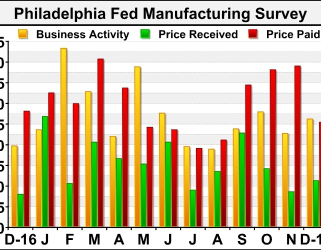 Philly Fed Index Unexpectedly Climbs To 26.2 In December