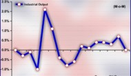 UK Industrial Output Remains Flat; Manufacturing Continues To Rise