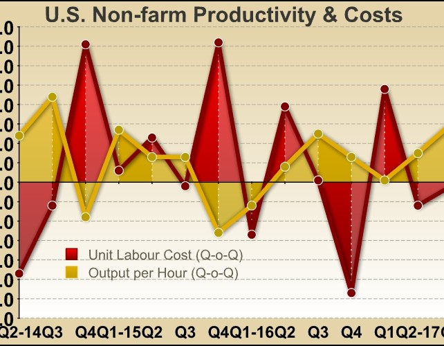 U.S. Labor Productivity Growth Unrevised At 3.0% In Q3