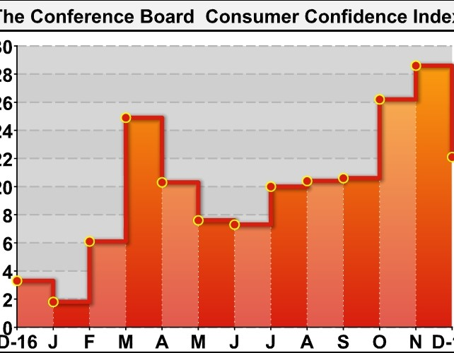U.S. Consumer Confidence Pulls Back More Than Expected In December