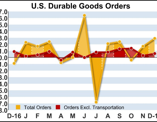 U.S. Durable Goods Orders Jump 2.9% In December, More Than Expected