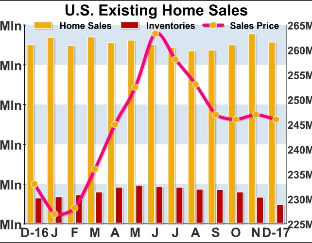 U.S. Existing Home Sales Pull Back More Than Expected In December