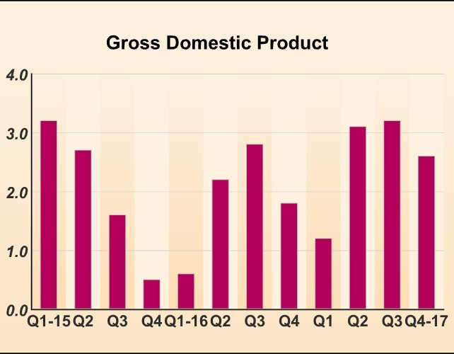 U.S. GDP Growth Slows More Than Expected In Q4