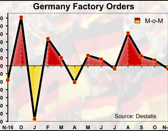 German Factory Orders Fall For First Time In 4 Months