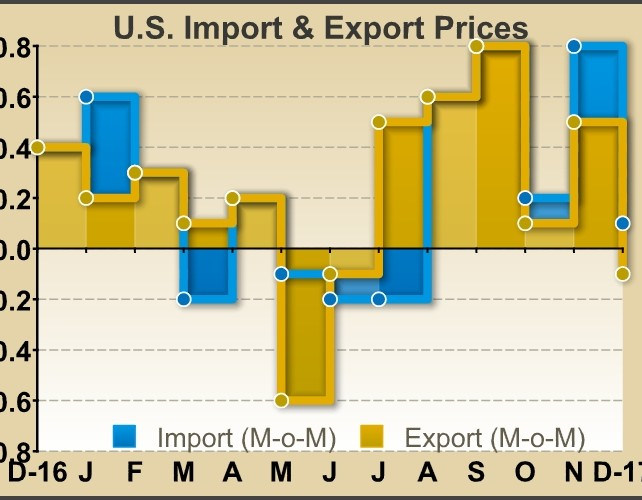 U.S. Import Prices Inch Up 0.1% In December, Less Than Expected