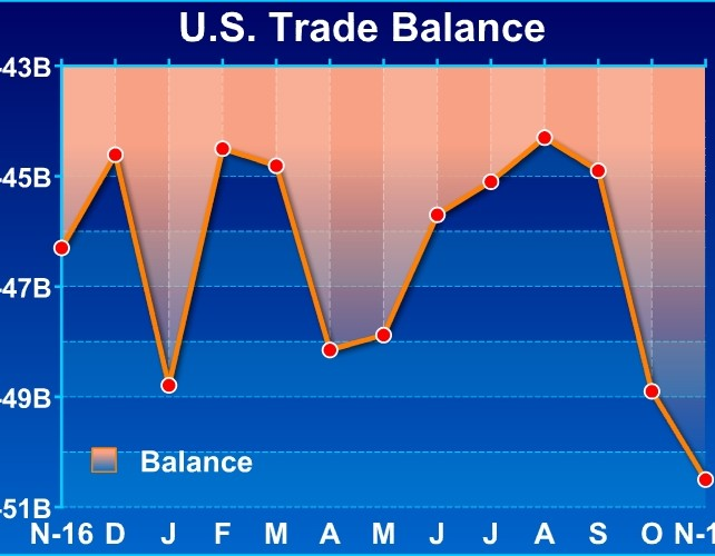 U.S. Trade Deficit Widest In Nearly Six Years In November