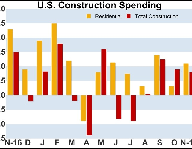 U.S. Construction Spending Climbs More Than Expected In November