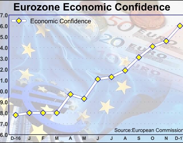 Eurozone Economic Confidence Strongest Since 2000