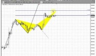 ForexPeaceArmy | Sive Morten Gold Daily 04.10.13