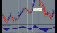 Forex Trading…Saving Time Trading, Forex Trading Simplified