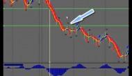 Forex Exit Signals #1, Managing Your Trade For Maxium Profit