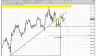 ForexPeaceArmy | Sive Morten Gold Daily 02.05.14