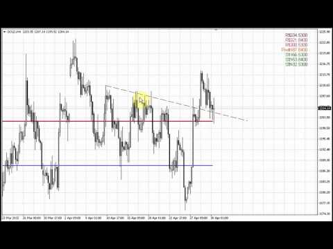 Forex Peace Army | Sive Morten Gold Daily 04.30.15