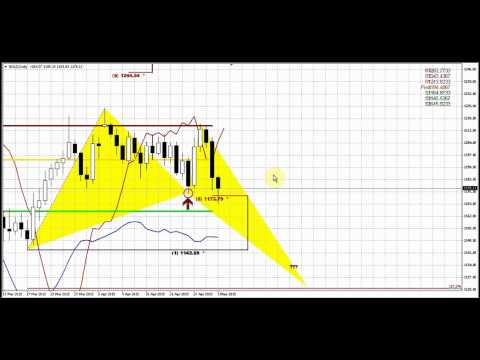 Forex Peace Army | Sive Morten Gold Daily 05.04.15